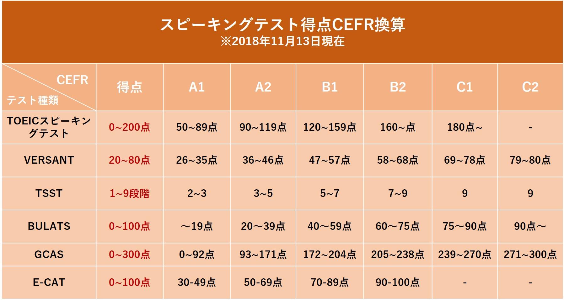 スピーキングテスト得点CEFR換算-1